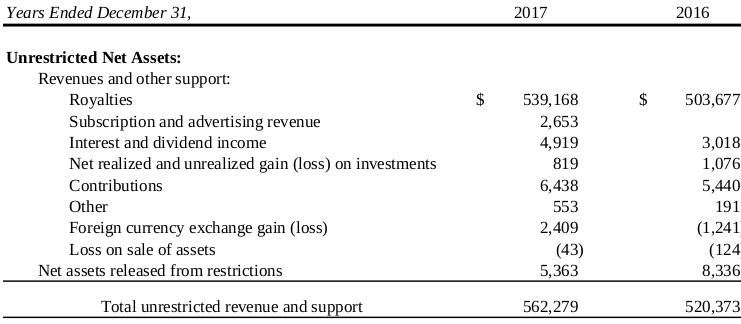 Mozilla 2017 revenue