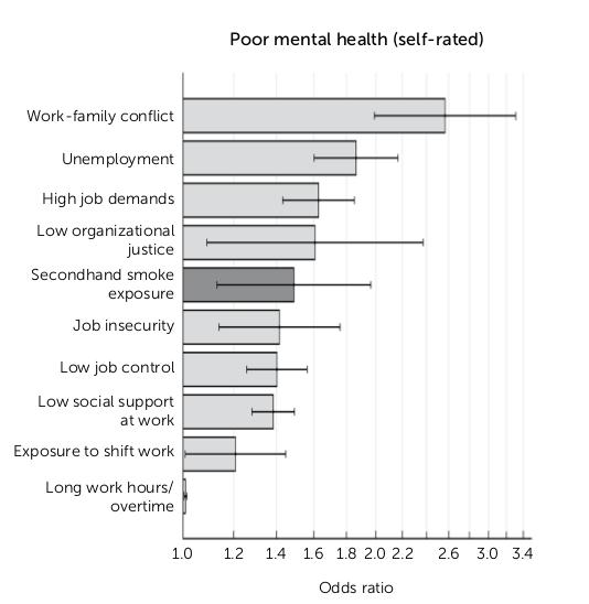 Bad workplace conditions decrease mental health