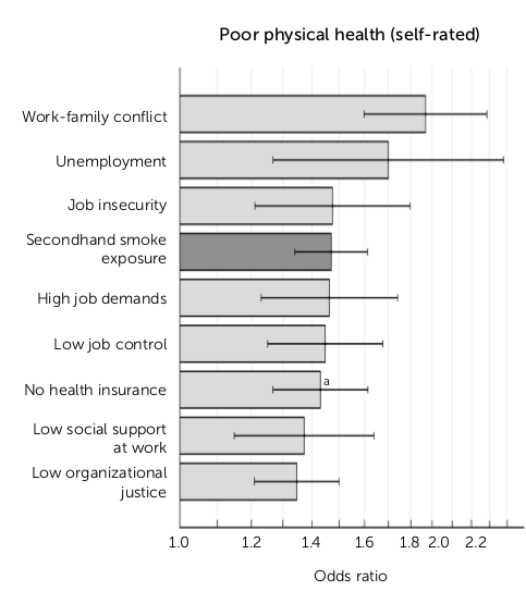 Bad workplace conditions decrease physical health